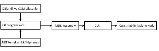 clr-nedir